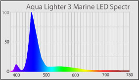 AquaLighter_3_Marine_30sm